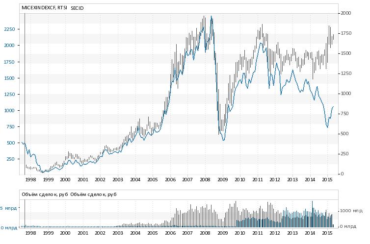 Вверх уходит индекс ММВБ, а вниз РТС.